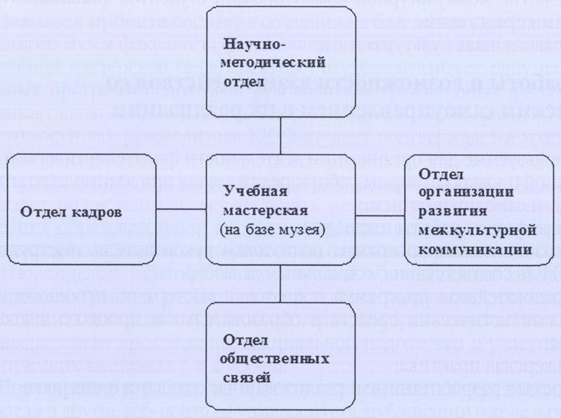 Схема Филателистической образовательной площадки