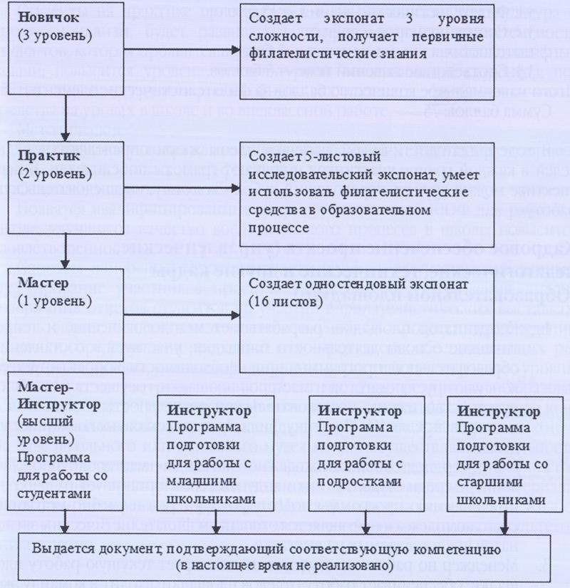 Схема программ филателистической образовательной площадки